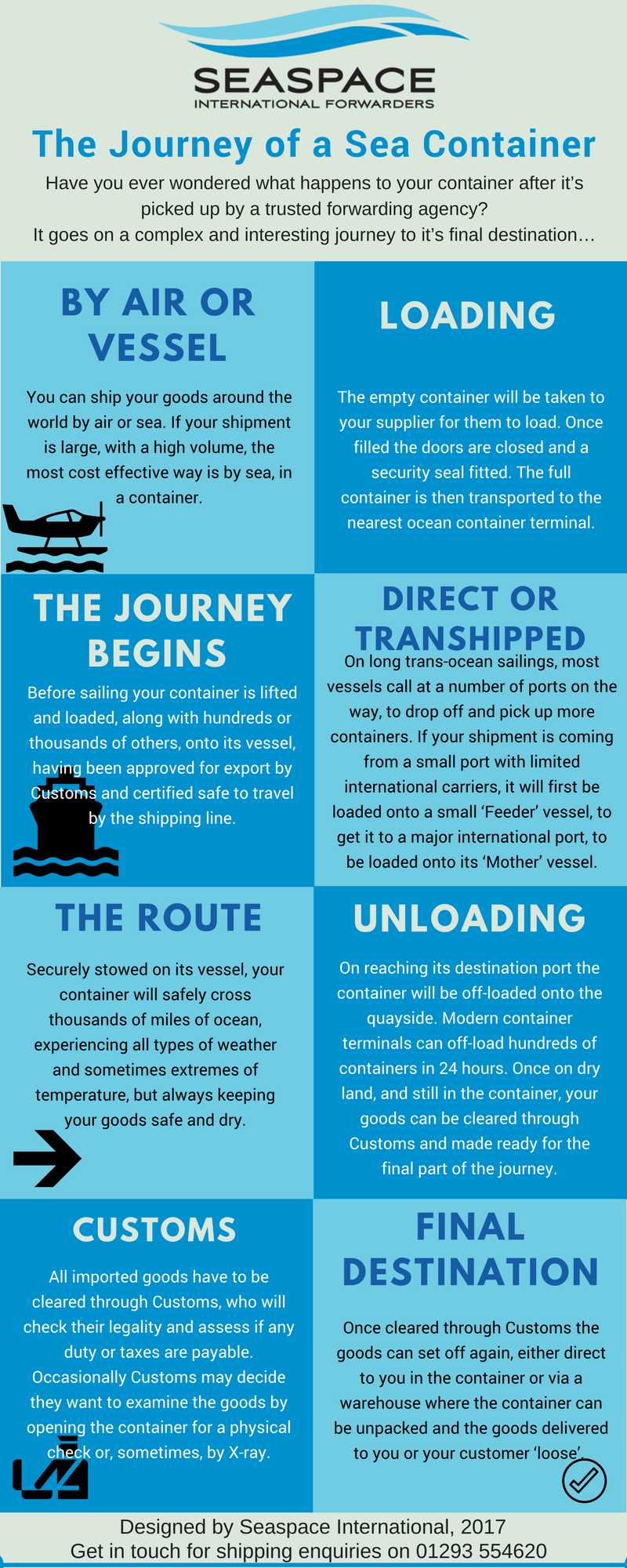Journey of Sea Container