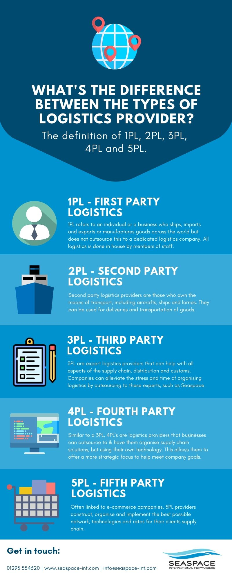 What's the difference between the types of logistics provider?